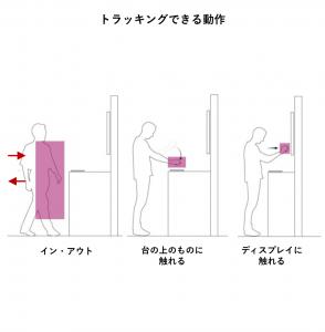 トラッキングできる動作 イン・アウト、台の上のものに触れる、ディスプレイに触れる