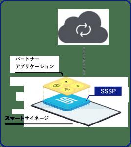 SSSP (Samsung Smart Signage Platform)