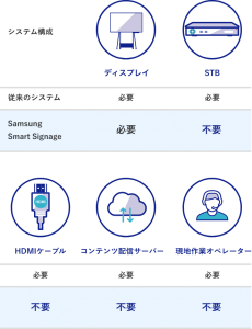 Samusung Smart Signageのシステム構成