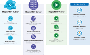MagicINFO™とは MagicINFO Author・コンテンツ制作ツール/MagicINFO Server・ネットワーク・デバイス・コンテンツの管理/MagicINFO Player・メディアプレーヤー/アドオンサービス・データ分析ツール