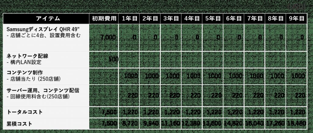 デジタルメニューボードシナリオの詳細なコストシミュレーション表