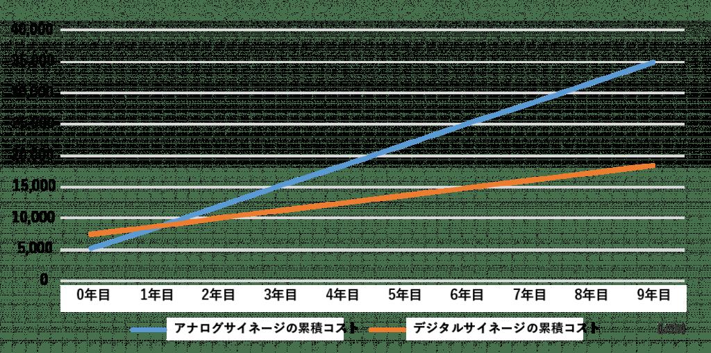 デジタルメニューボードとアナログメニューボードの累積コストグラフ
