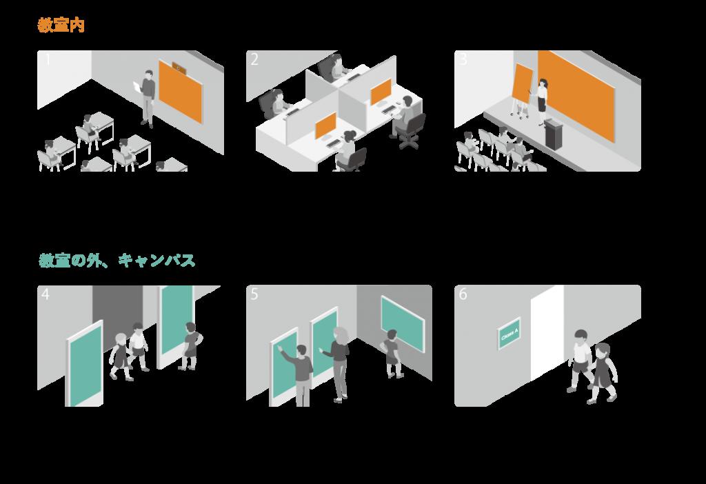 教室内 教室/スマートボード・自習室/サイドモニター(日本で取扱なし)・講堂/Video Wall、すまーどボード、LEDディスプレイ・入り口/アウトドアサイネージ・廊下/インタラクティブ・講義室/小型ディスプレイ